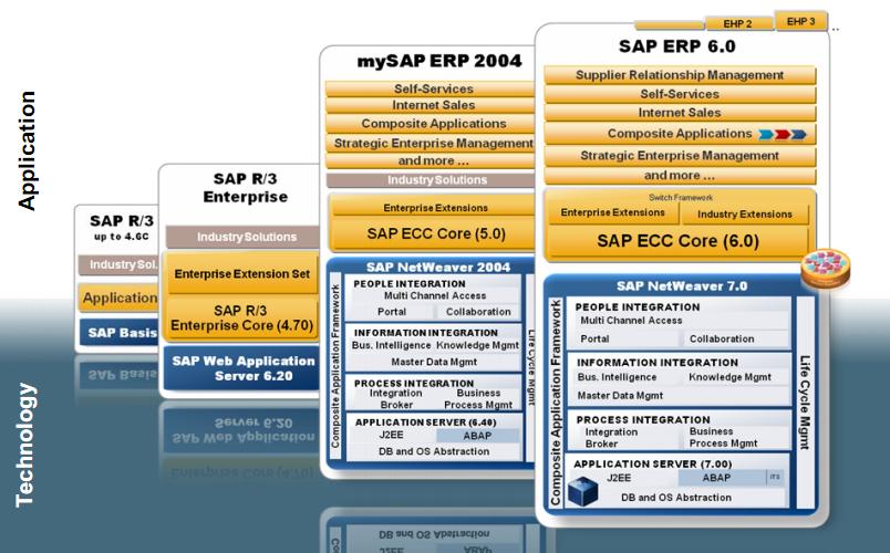 Version Management & Release Strategy Sap « Maximize your